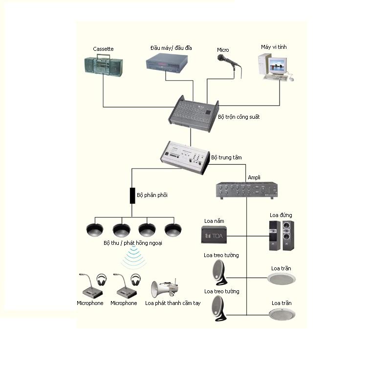 Lắp đặt hệ thống âm thanh thông báo giá rẻ – chuyên nghiệp – uy tín