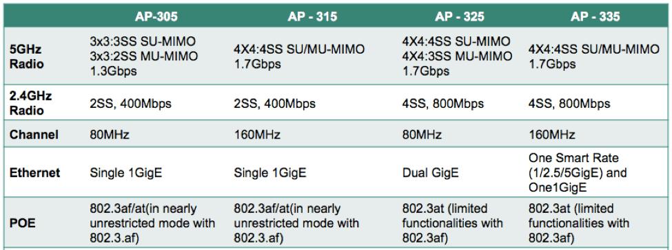 wifi aruba ap-335